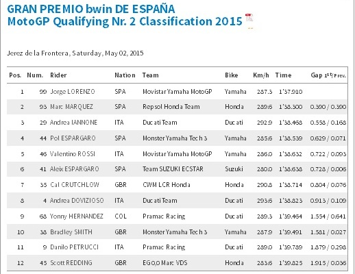 Kualifikasi motogp Jerez 2015