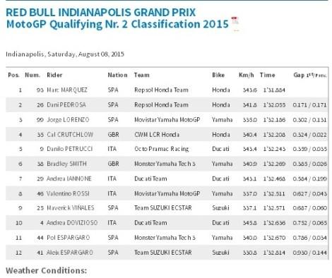 qualifikasi Motogp Indianapolis