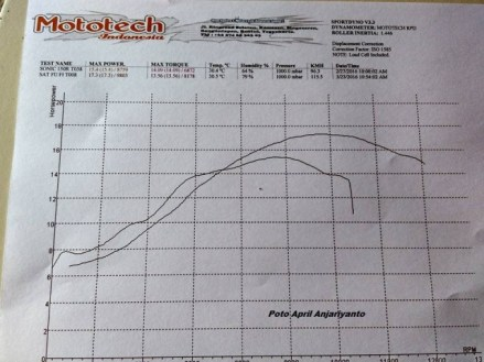 Hasil Dino test Satria Fi dan Sonic 150 Mototech 1