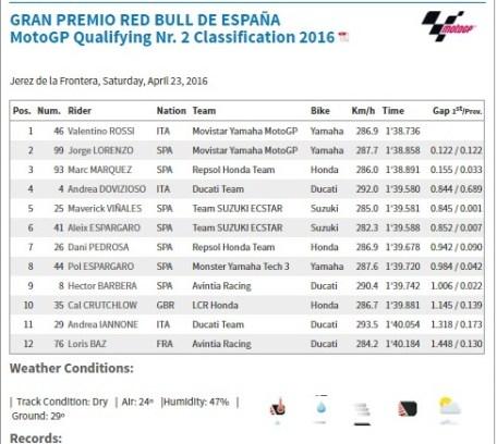 starting grid motogp jerez 2016