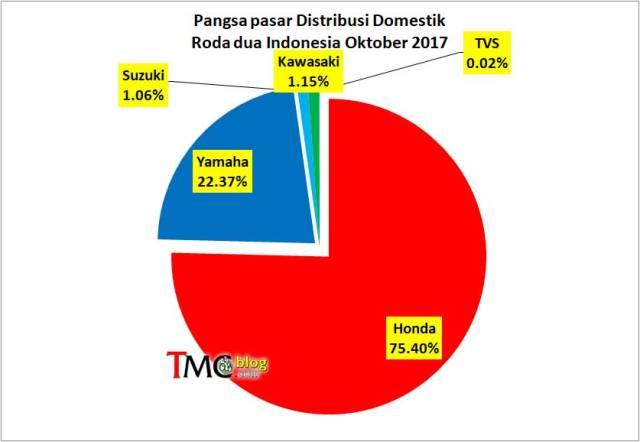 market share yamaha