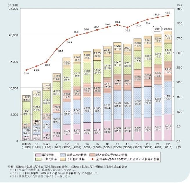 高齢者のいる世帯のグラフ