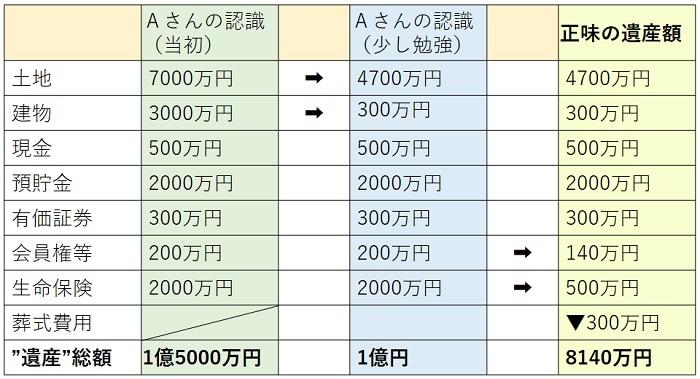 Aさんの遺産額の表-1