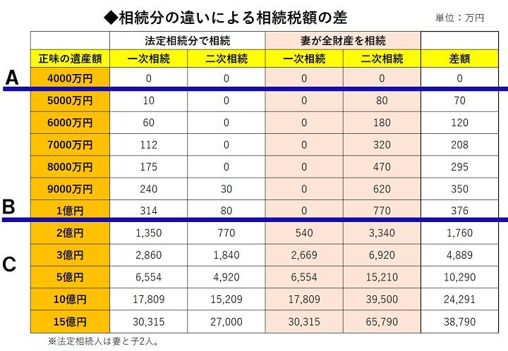 ■相続分による相続税額c