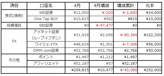 4月資産推移