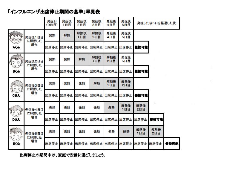 出典:http://academic1.plala.or.jp/hri_j/hoken/influhayamihyou.pdf