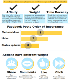 An infographic of how organic reach is calculated.