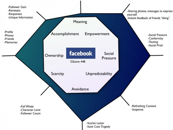 Facebook Gamification