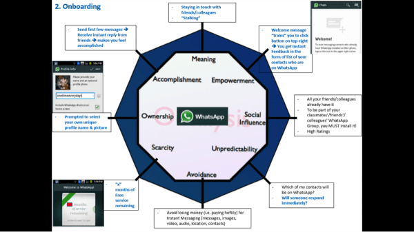Mayur Kapur's Onboarding Octalysis Analysis Diagram of WhatsApp