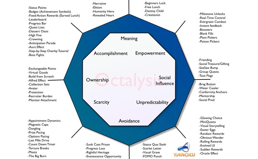octaysis - gamification framework