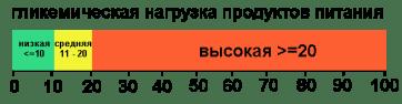 гликемическая нагрузка
