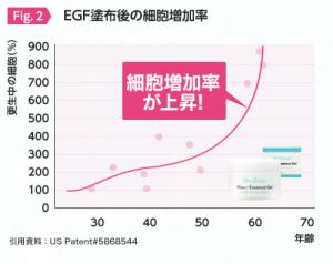肌再生力EGF効果