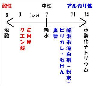 ナチュラル洗剤のpH表