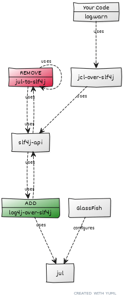 Grails logging stack for GlassFish