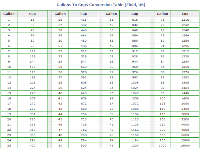 gallon_to_cup_conversion