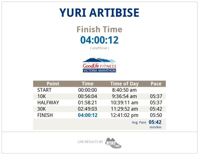 Yuri's Victoria Marathon splits
