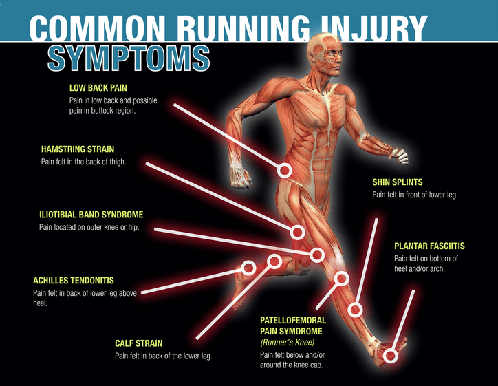 Common Running Injuries [Infographic]