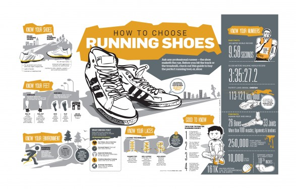 How to Choose Running Shoes [Infographic]