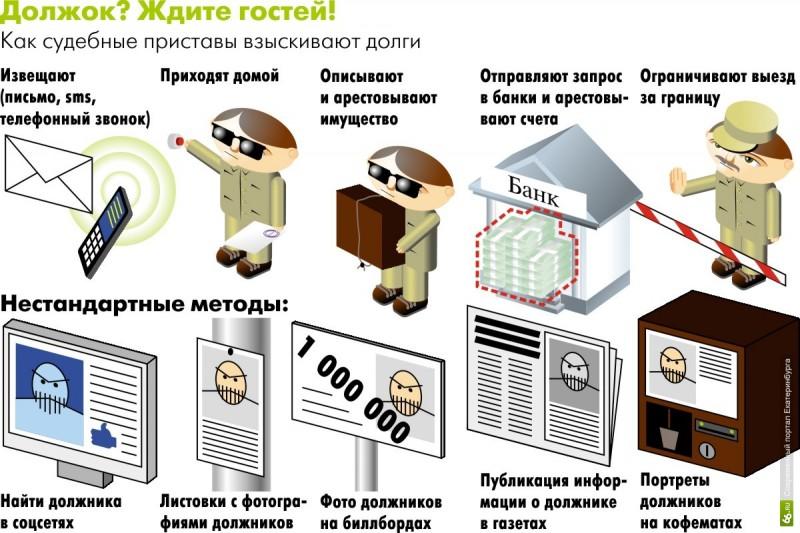 Дарю родственнику 1000000 руб как оформить
