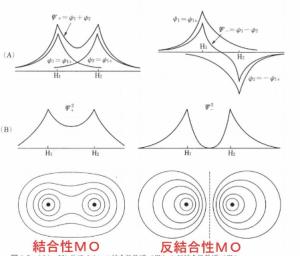 結合性軌道 反結合性軌道