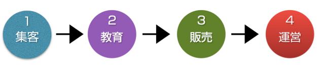 集客→教育→販売→運営