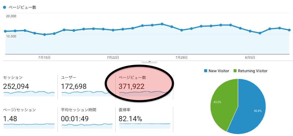 月間37万PV
