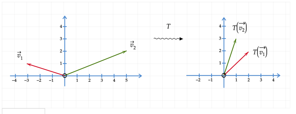 linear transformation from R^2 to R^2