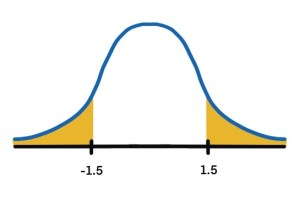 symmetry of normal distribution