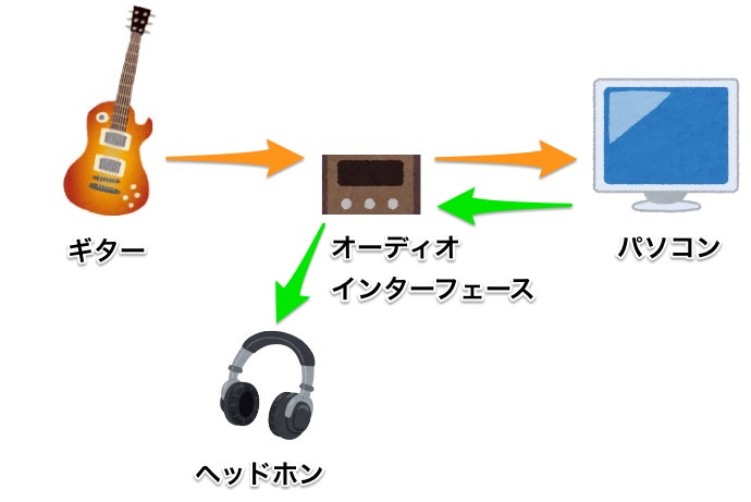 DTMでギター練習