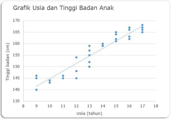 analisis-korelasi-sederhana