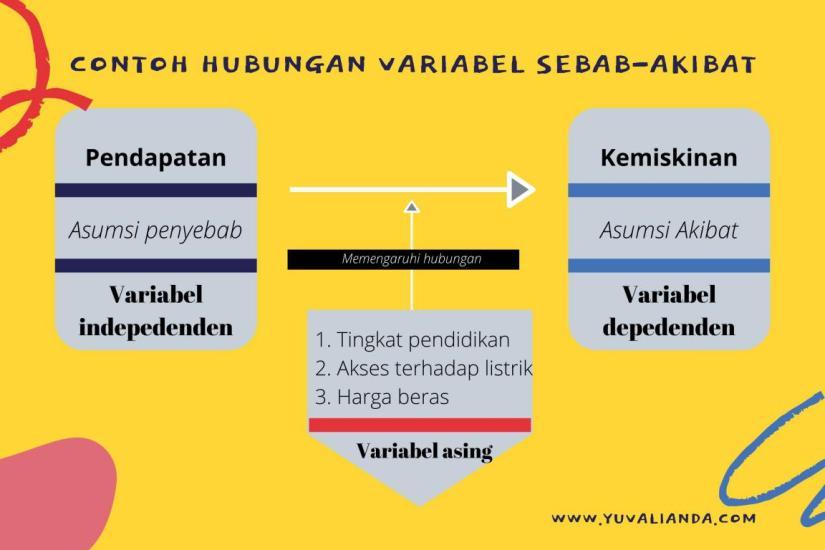 contoh-lengkap-hubungan-variabel-sebab-akibat