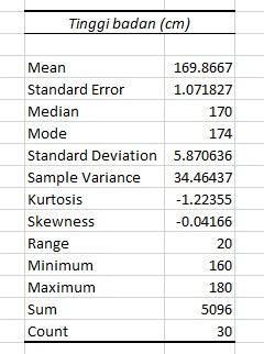 hasil-analisis-univariat-dengan-microsoft-excel