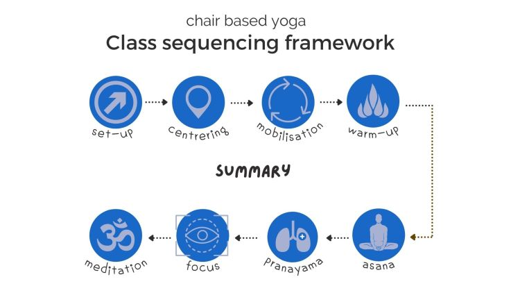 sequencing framework in chair based yoga