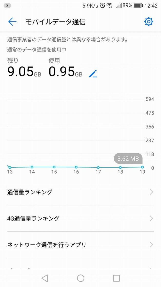 YAMADA SIM PLUS 12月前半のデータ使用量