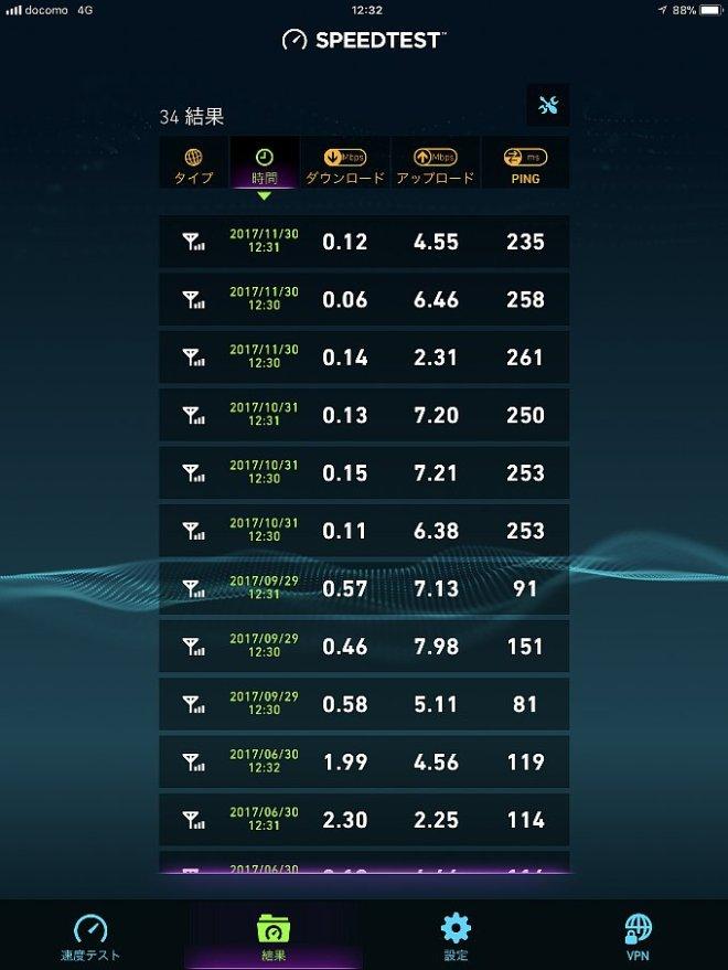 0 SIMのスピードテスト結果一覧