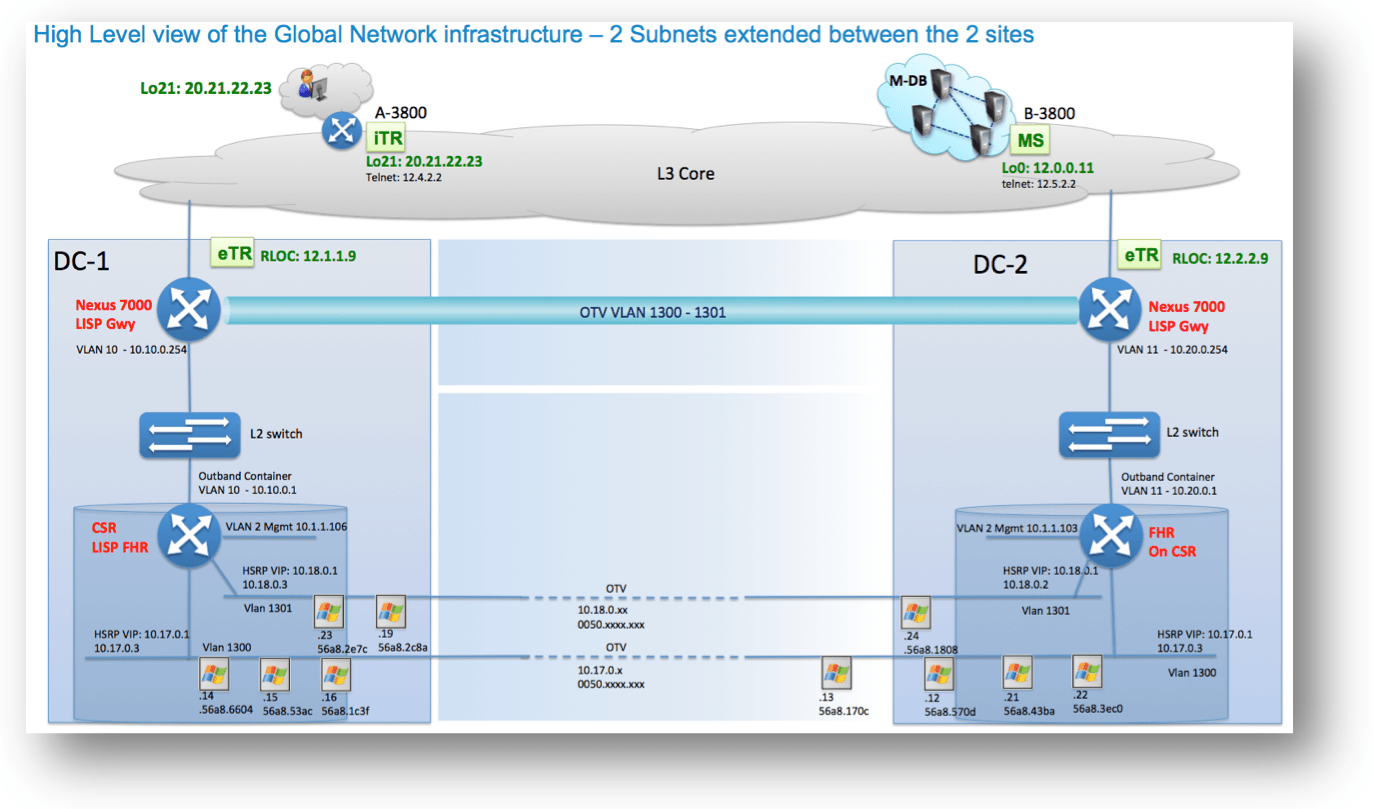 However due to the vlan extended between site for the it is mandatory to filter the handshake protocol hsrp multicast and vmac between gateways belonging
