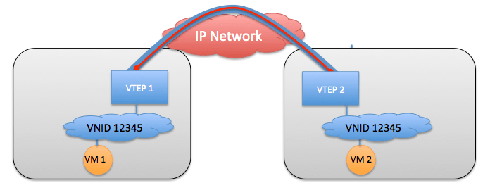 26 – Is VxLAN (Flood&Learn) a DCI solution for LAN extension