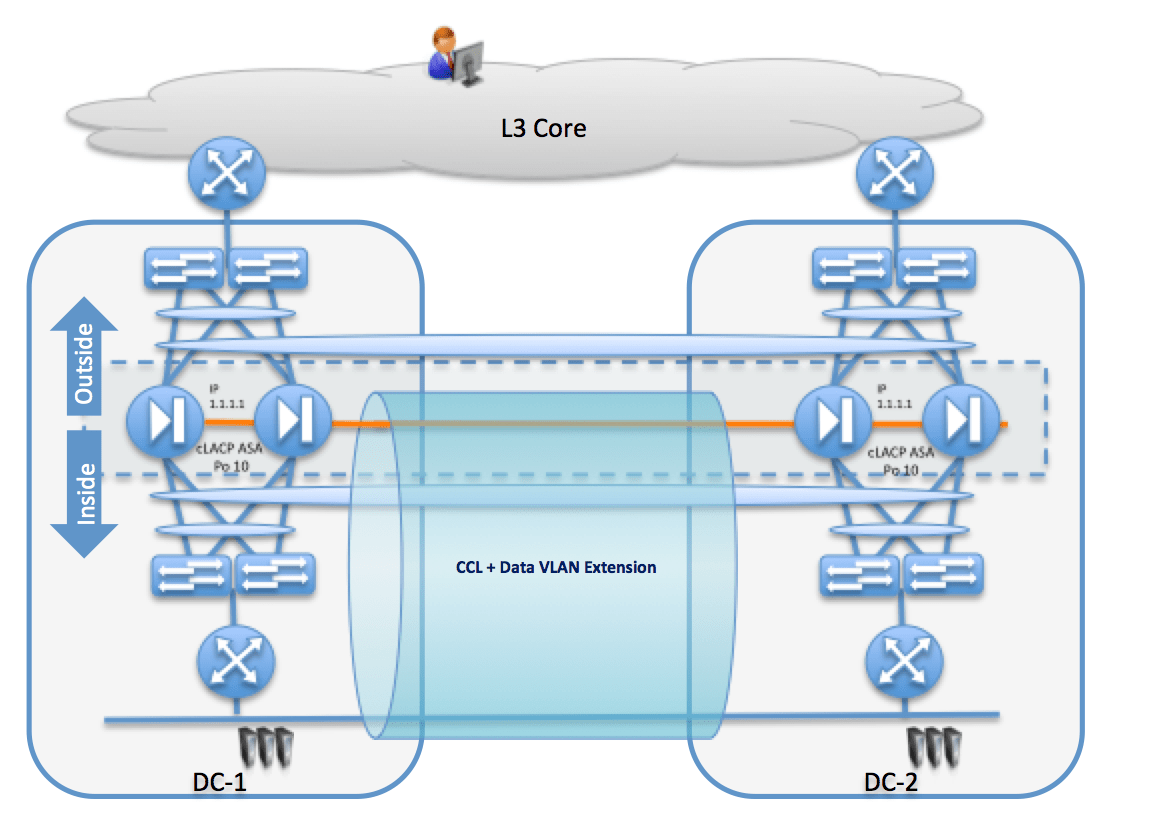 27 – Stateful Firewall devices and DCI challenges – Part 1 | Data