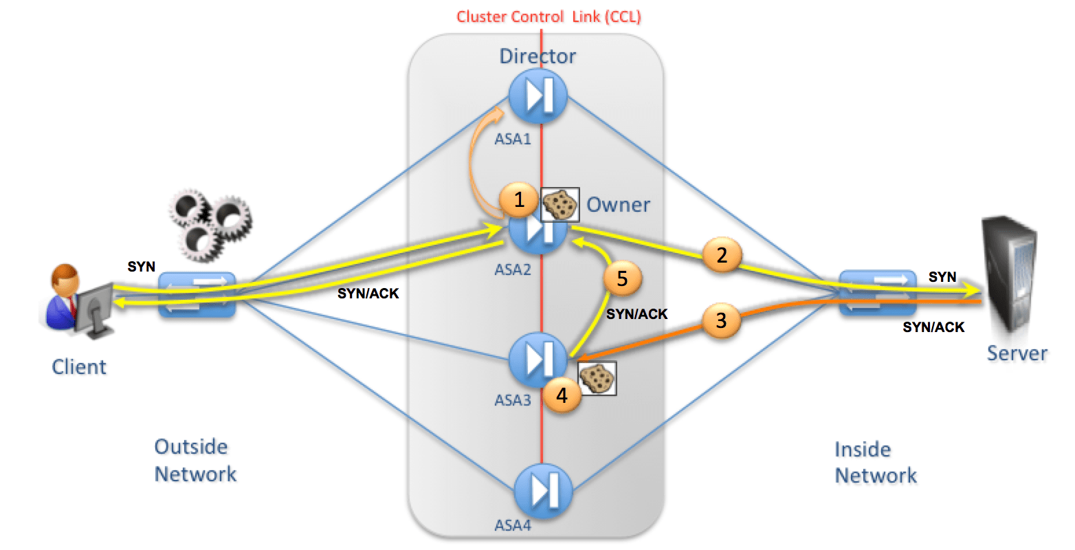 27 – Stateful Firewall devices and DCI challenges – Part 1