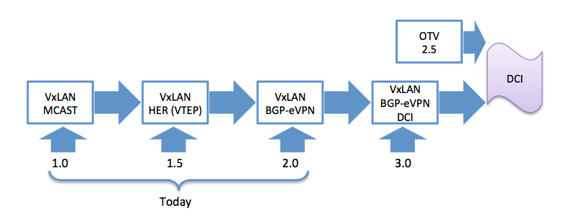 28 – Is VxLAN with EVPN Control Plane a DCI solution for LAN