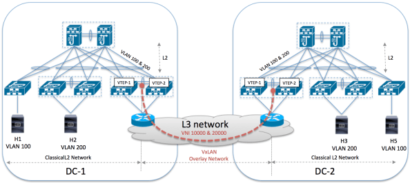 VxLAN for DCI only