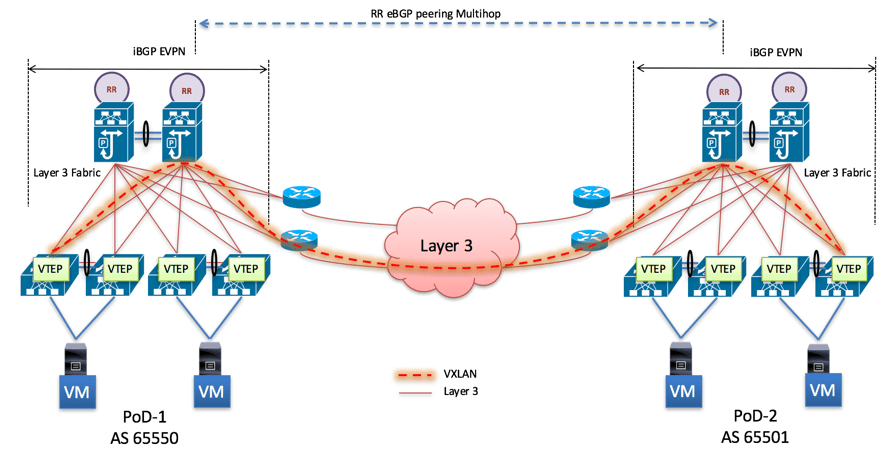 VXLAN EVPN Multipod Stretched Fabric