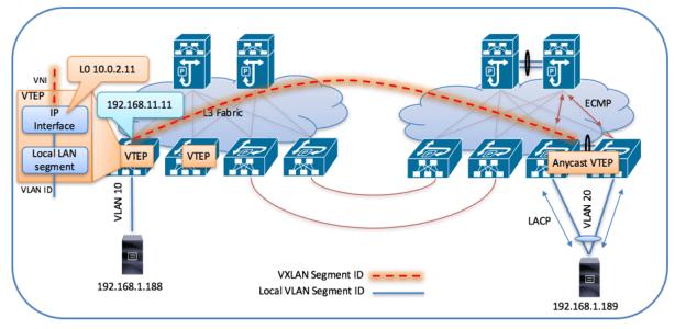 VXLAN VTEP-to-VTEP VXLAN Encapsulation
