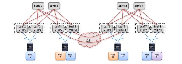 Blog | Data Center Virtualization and DC Interconnect | Data Center