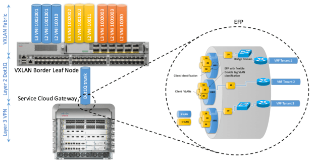 Figure 17: efp-for-association-of-double-tag-with-selection-of-c-vlan-bound-to-bridge-domain-or-layer-3-services-asr9k