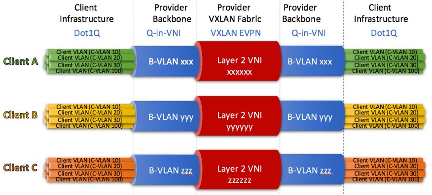 Figure-2 Q-in-VNI to transport client-vlans from end-to-end