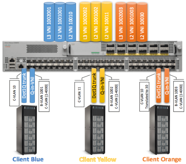 Figure 5: separated-interface-for-hosting-transport-and-services