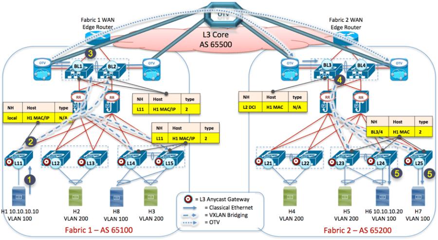 Figure 11- VXLAN EVPN Multi-Fabric – ARP Request Propagation across