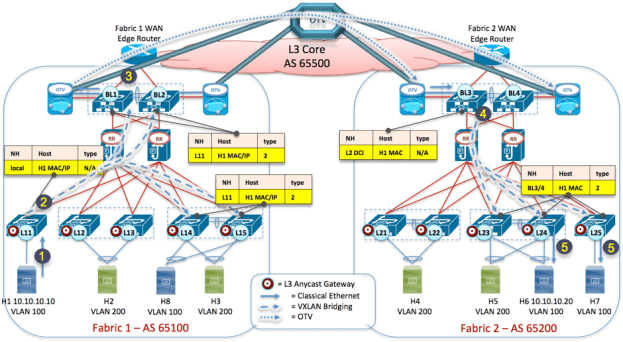 Figure 11- VXLAN EVPN Multi-Fabric - ARP Request Propagation across L2 DCI