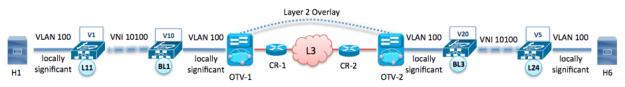 Figure 13 : Intra-subnet inter-site packet-walk